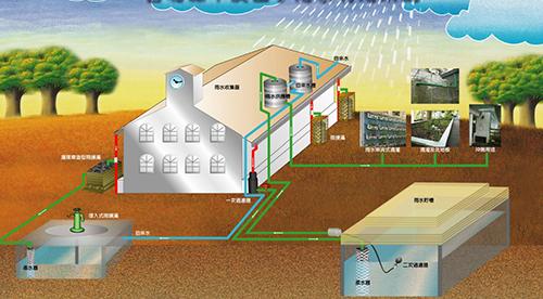 雨水处理设备