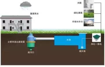 海绵城市雨水处理设备
