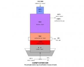 上海垃圾热解干馏气化技术