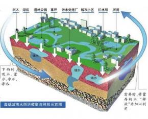 舞钢海绵城市雨水资源化利用